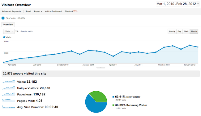 Google Analytics Visitor Numbers Growth